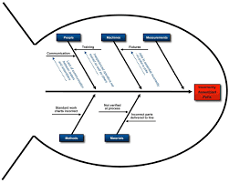 Template For Fishbone Diagram by Problem Solving Techniques For A High Performance Team