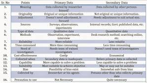difference between primary and secondary data in 16 points