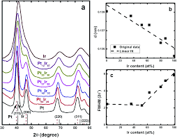 pt x ir y alloy nanoparticles with fully tunable bulk and surface