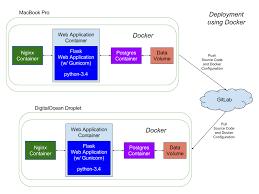 tutorial docker nginx nginx patrick s software blog