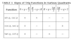 Table Of Trigonometric Values Circular Functions