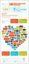 11 best annual report images on pinterest annual reports waggener edstrom worldwide we commits to donating 1 percent of its total fee revenue