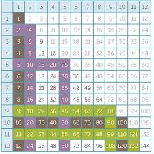 15 Multiplication Table Times Module M9 Multiplication Of Whole Numbers