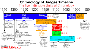 Biblical Map Of The Middle East by Saul Hunts David Timeline Maps Chronology Sermons Of Judges 1