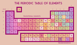 Periodic Table Ti Look Around You Periodic Table Of Elements By 13blackhats On