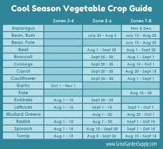 Gardening Zone By Zip Code - best 25 vegetable planting guide ideas on pinterest organic