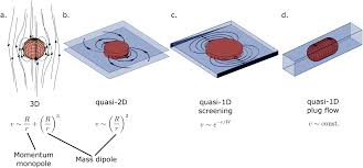 two dimensional flow of driven particles a microfluidic pathway