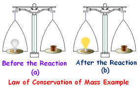 law of conservation of mass law of conservation of mass