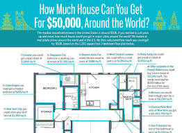 how much house can you get for 50 000 around the world credit