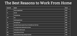 Working From Home Meme - here are the best excuses to work from home