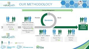 software development methodology agile development methodology enhancing it project management at