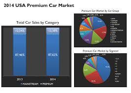 lexus usa sales fca usa 2014 sales results insights fiat group u0027s world