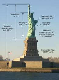 Pedestal In A Sentence The Statue Of Liberty Facts The Statue Of Liberty U0026 Ellis Island