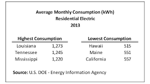 Average Square Footage Of A 4 Bedroom House Average Monthly Electrical Bill By State U2013 Updated Data Eye On