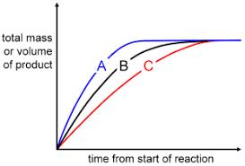bbc gcse bitesize science rates of reaction test