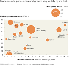 Grocery Merchandising Jobs Modern Grocery And The Emerging Market Consumer A Complicated