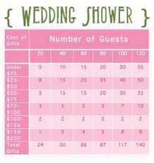 best wedding gift registry the best tips for your gift registry advice and ideas