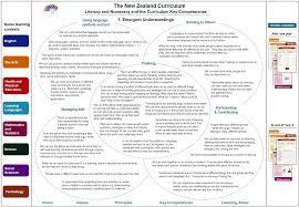 key competencies kia ora nz curriculum online