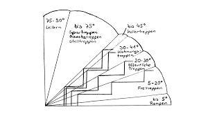 treppe bauanleitung 6 sichere hinweise treppen selber bauen berechnen baubeaver