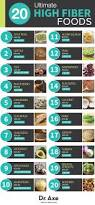 What Fruits Make You Go To The Bathroom The 25 Best High Fiber Foods Ideas On Pinterest Fiber Rich Diet
