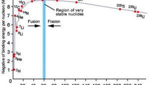 Physics Of Light Binding Energy Nuclear Physics And Radiation Poisoning U2013 Starts