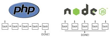 node js node js vs php independent software developer javascricpt framework