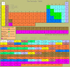 periodic table activities high periodic table