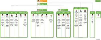 heardhomecom personable oag organization chart oag with remarkable