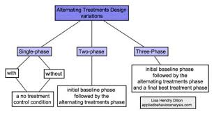 alternating treatment design 139 best aba images on pinterest aba aba training and applied