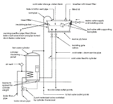 open vented cylinders water storage