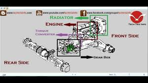 powertrain of automobile explained youtube