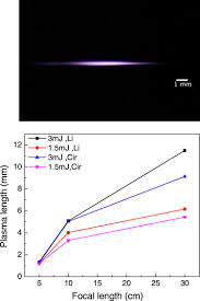 on the generation of polarization dependent supercontinuum and