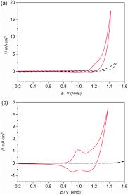 Cobalt B by Controlled Electrodeposition Of Cobalt Oxides From Protic Ionic