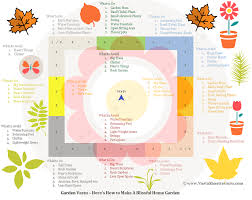 garden vastu tips how to design blissful home garden
