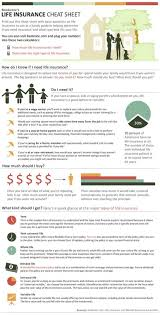 choosing life insurance a life insurance cheat sheet