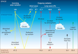 lab 2 climate and earth u0027s energy balance