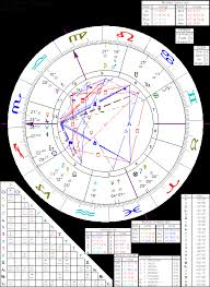 astrology of benjamin disraeli with horoscope chart quotes