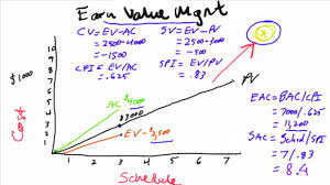 earn value management guo u0027z space