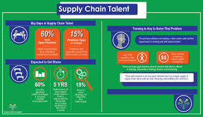 Now Open For Supply Chain What Do We Do Now Supply Chain Shaman