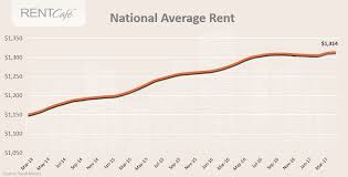 Average Rent By State 81 Of U S Cities See Rents Rise In April California Takes The Cake