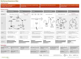 Flow Line Map Definition A Step By Step Guide To Building Customer Journey Maps