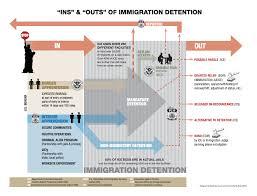 How To Seeking Asylum And Procedure Human Rights