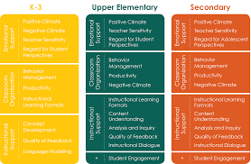 k 12th grade class tool domains and dimensions teachstone