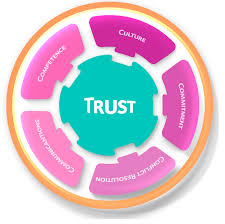 publications free full text a trust framework for online