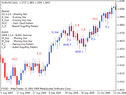 reversal pattern recognition chart pattern recognition mt4 forex indicator