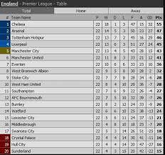 Premier Leage Table Les 25 Meilleures Idées De La Catégorie Premier League Table Today