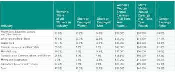 Virginia Usa Related Keywords Amp Suggestions Virginia Usa by Employment And Earnings Women In The States