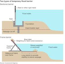 What To Do When Your Basement Floods by Top 25 Best Flood Barrier Ideas On Pinterest Flood Barrier Hub