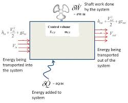 first law of thermodynamics for an open system or control volume