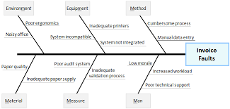 fishbone diagram continuous improvement toolkit
